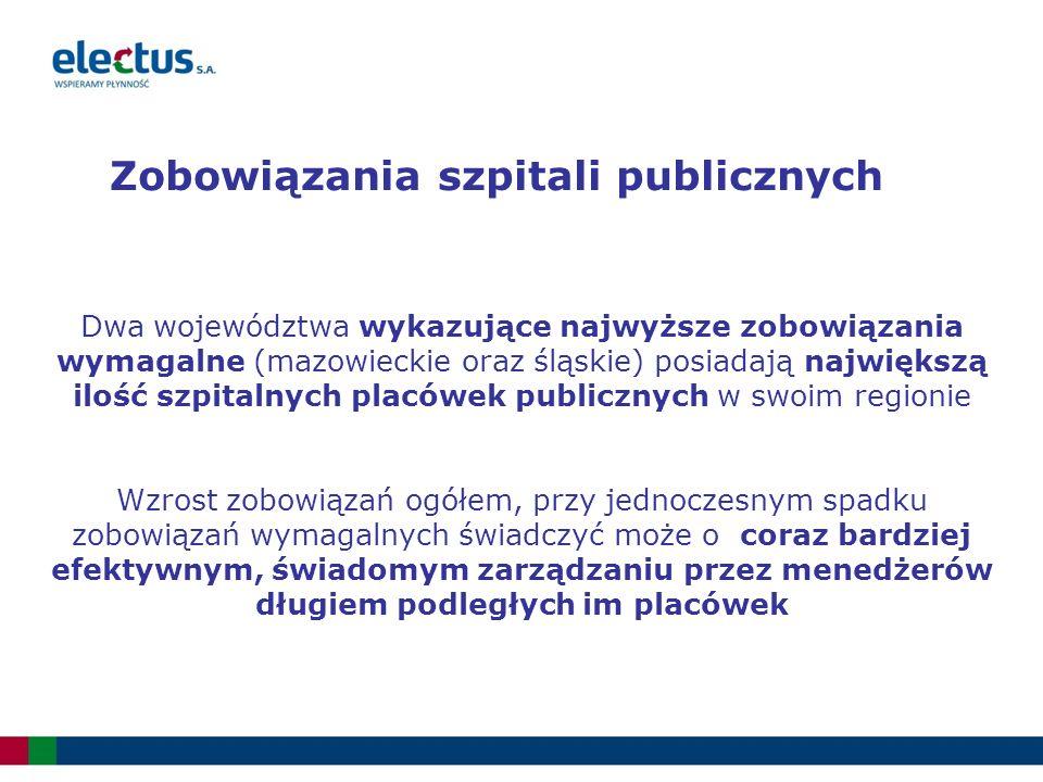 Dwa województwa wykazujące najwyższe zobowiązania wymagalne (mazowieckie oraz śląskie) posiadają największą ilość szpitalnych placówek publicznych w swoim regionie Wzrost zobowiązań ogółem, przy jednoczesnym spadku zobowiązań wymagalnych świadczyć może o coraz bardziej efektywnym, świadomym zarządzaniu przez menedżerów długiem podległych im placówek Zobowiązania szpitali publicznych