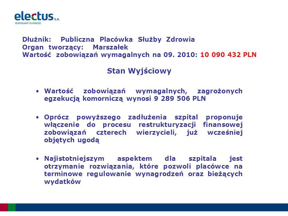 Dłużnik: Publiczna Placówka Służby Zdrowia Organ tworzący: Marszałek Wartość zobowiązań wymagalnych na 09.