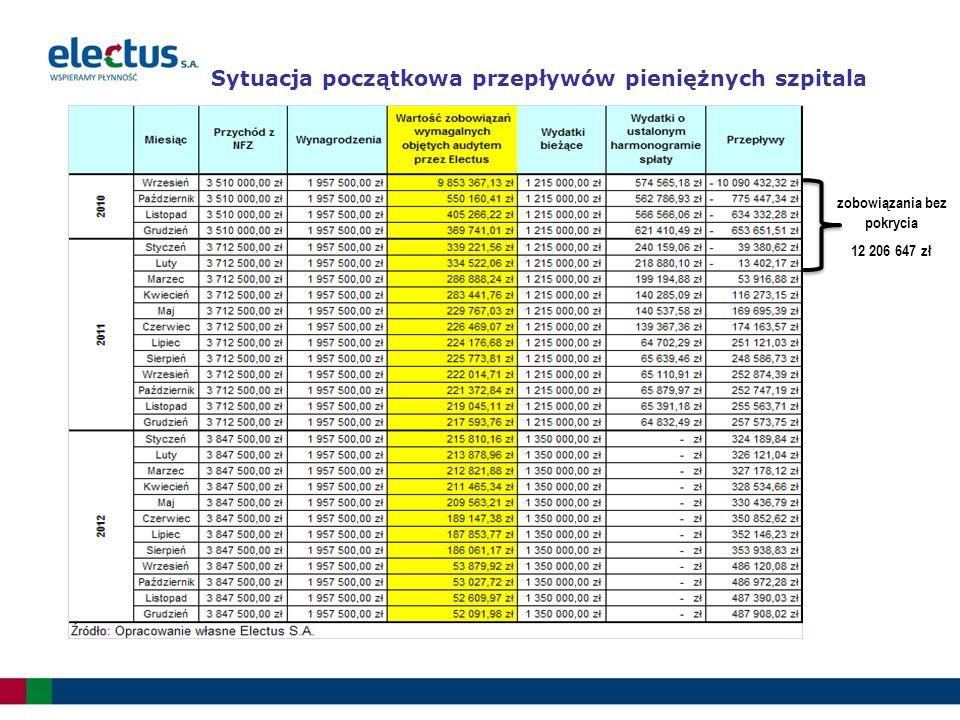 Sytuacja początkowa przepływów pieniężnych szpitala zobowiązania bez pokrycia 12 206 647 zł