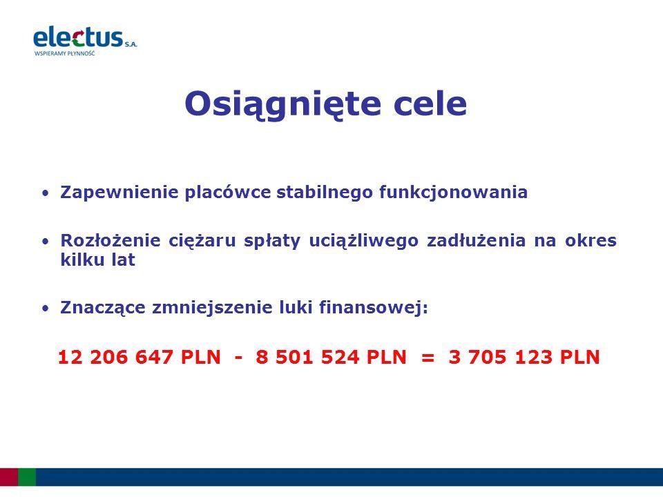 Osiągnięte cele Zapewnienie placówce stabilnego funkcjonowania Rozłożenie ciężaru spłaty uciążliwego zadłużenia na okres kilku lat Znaczące zmniejszenie luki finansowej: 12 206 647 PLN - 8 501 524 PLN = 3 705 123 PLN