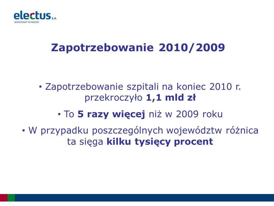 Zapotrzebowanie 2010/2009 Zapotrzebowanie szpitali na koniec 2010 r. przekroczyło 1,1 mld zł To 5 razy więcej niż w 2009 roku W przypadku poszczególny