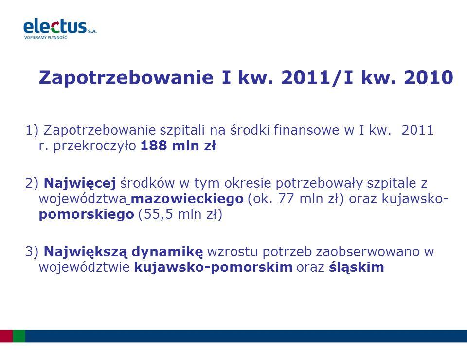 Zapotrzebowanie I kw. 2011/I kw. 2010 1) Zapotrzebowanie szpitali na środki finansowe w I kw. 2011 r. przekroczyło 188 mln zł 2) Najwięcej środków w t