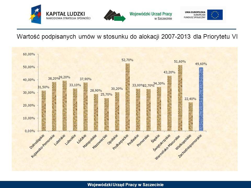 Wojewódzki Urząd Pracy w Szczecinie Wartość podpisanych umów w stosunku do alokacji 2007-2013 dla Priorytetu VI