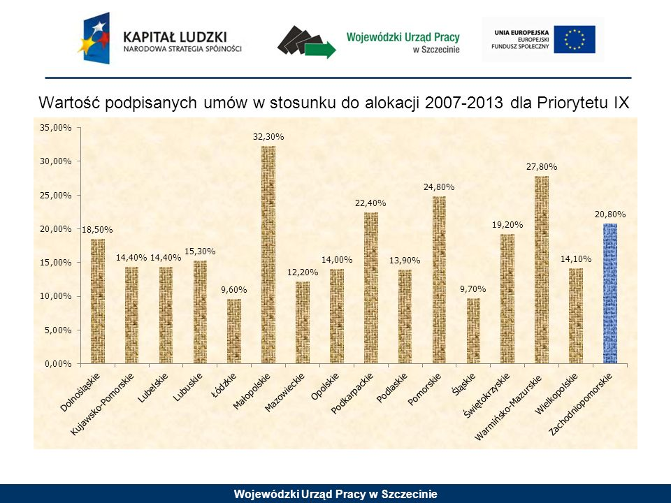 Wojewódzki Urząd Pracy w Szczecinie Wartość podpisanych umów w stosunku do alokacji 2007-2013 dla Priorytetu IX