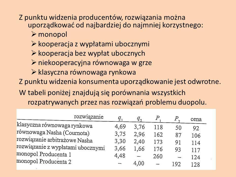Z punktu widzenia producentów, rozwiązania można uporządkować od najbardziej do najmniej korzystnego: monopol kooperacja z wypłatami ubocznymi kooperacja bez wypłat ubocznych niekooperacyjna równowaga w grze klasyczna równowaga rynkowa Z punktu widzenia konsumenta uporządkowanie jest odwrotne.