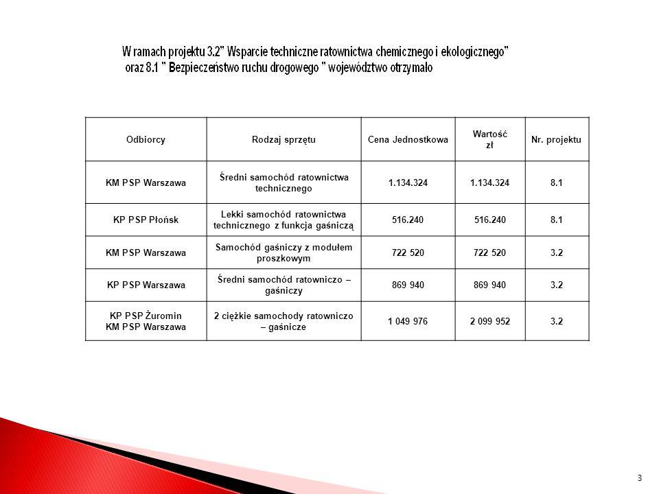 OdbiorcyRodzaj sprzętuCena Jednostkowa Wartość zł Nr. projektu KM PSP Warszawa Średni samochód ratownictwa technicznego 1.134.324 8.1 KP PSP Płońsk Le