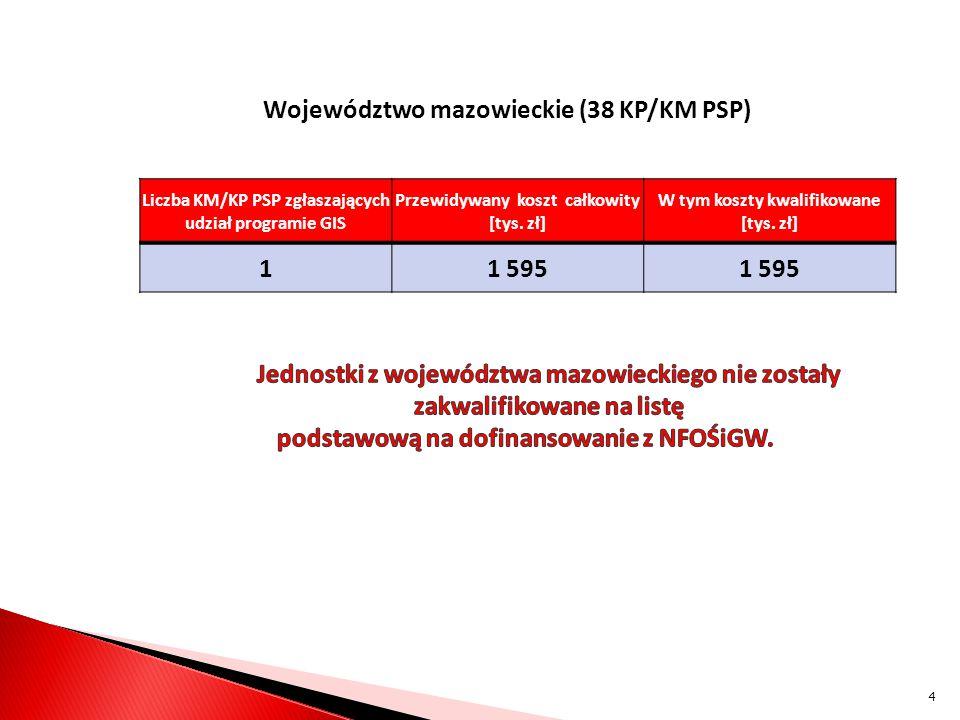 Województwo mazowieckie (38 KP/KM PSP) Liczba KM/KP PSP zgłaszających udział programie GIS Przewidywany koszt całkowity [tys. zł] W tym koszty kwalifi
