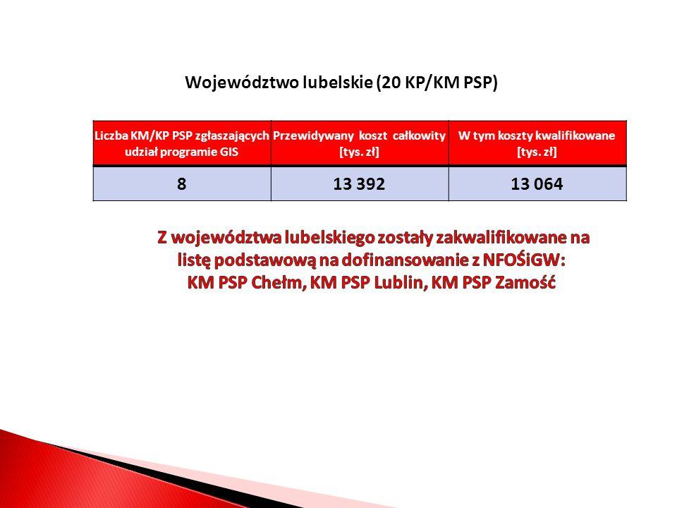 Województwo lubelskie (20 KP/KM PSP) Liczba KM/KP PSP zgłaszających udział programie GIS Przewidywany koszt całkowity [tys.