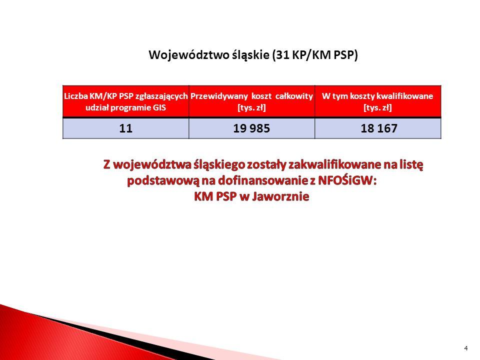 Województwo śląskie (31 KP/KM PSP) Liczba KM/KP PSP zgłaszających udział programie GIS Przewidywany koszt całkowity [tys.