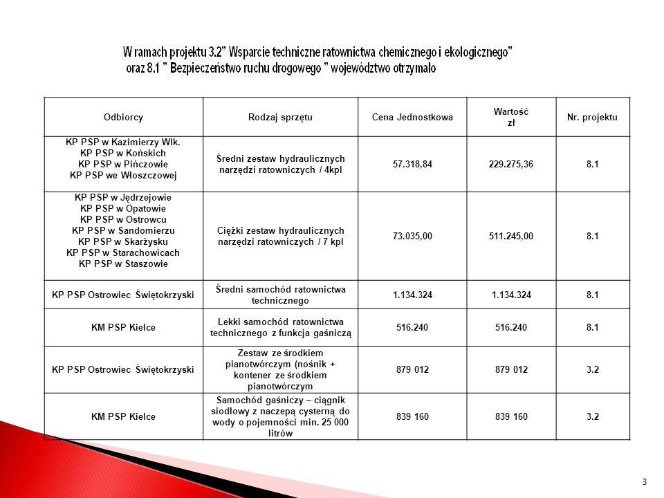 Województwo świętokrzyskie (13 KP/KM PSP) Liczba KM/KP PSP zgłaszających udział programie GIS Przewidywany koszt całkowity [tys.