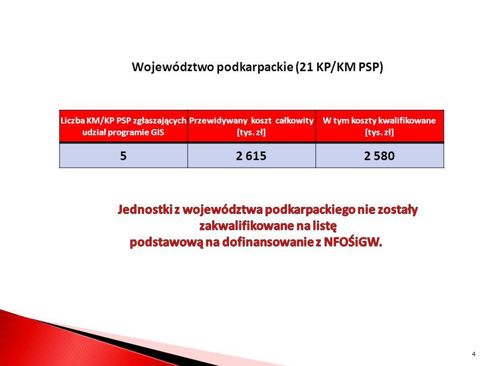 Województwo podkarpackie (21 KP/KM PSP) Liczba KM/KP PSP zgłaszających udział programie GIS Przewidywany koszt całkowity [tys.