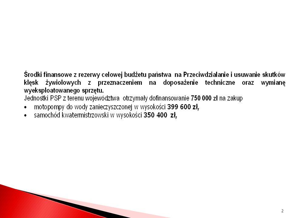 OdbiorcyRodzaj sprzętuCena Jednostkowa Wartość zł Nr.