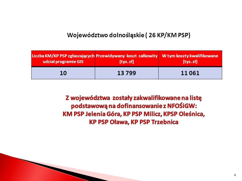Województwo dolnośląskie ( 26 KP/KM PSP) Liczba KM/KP PSP zgłaszających udział programie GIS Przewidywany koszt całkowity [tys. zł] W tym koszty kwali