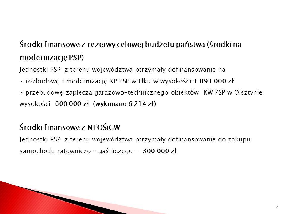Środki finansowe z rezerwy celowej budżetu państwa (środki na modernizację PSP) Jednostki PSP z terenu województwa otrzymały dofinansowanie na rozbudowę i modernizację KP PSP w Ełku w wysokości 1 093 000 zł przebudowę zaplecza garażowo-technicznego obiektów KW PSP w Olsztynie wysokości 600 000 zł (wykonano 6 214 zł) Środki finansowe z NFOŚiGW Jednostki PSP z terenu województwa otrzymały dofinansowanie do zakupu samochodu ratowniczo – gaśniczego - 300 000 zł 2