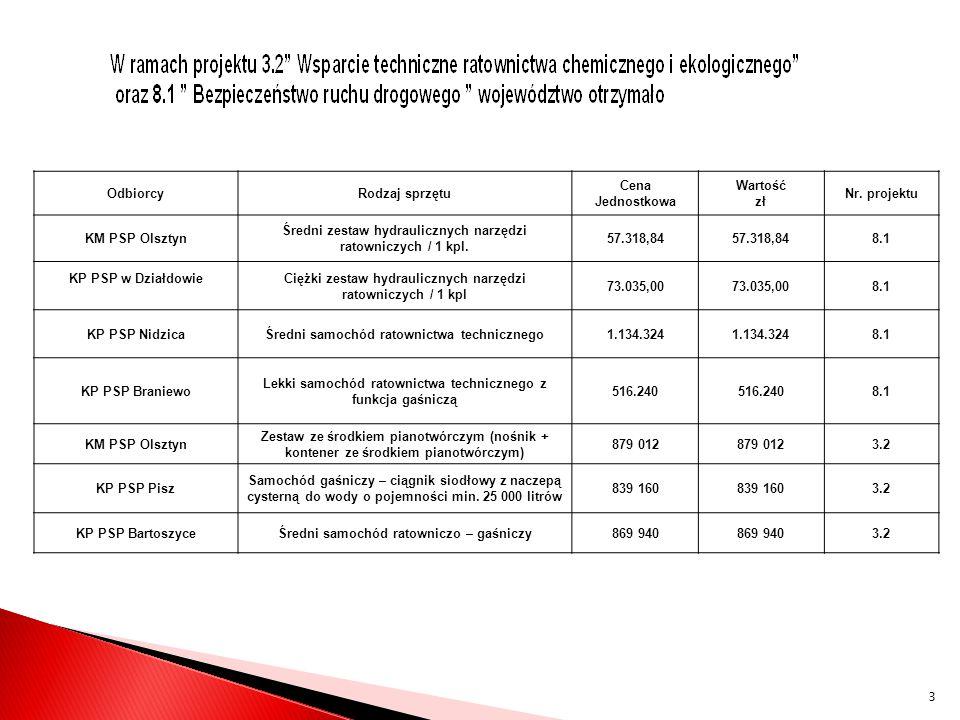 OdbiorcyRodzaj sprzętu Cena Jednostkowa Wartość zł Nr. projektu KM PSP Olsztyn Średni zestaw hydraulicznych narzędzi ratowniczych / 1 kpl. 57.318,84 8