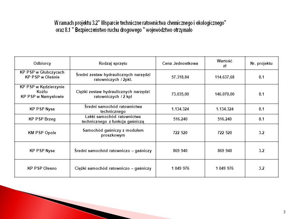 OdbiorcyRodzaj sprzętuCena Jednostkowa Wartość zł Nr. projektu KP PSP w Głubczycach KP PSP w Oleśnie Średni zestaw hydraulicznych narzędzi ratowniczyc