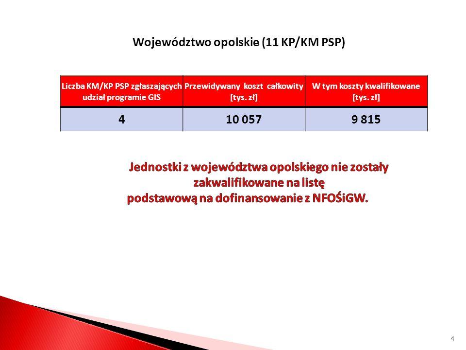Województwo opolskie (11 KP/KM PSP) Liczba KM/KP PSP zgłaszających udział programie GIS Przewidywany koszt całkowity [tys. zł] W tym koszty kwalifikow