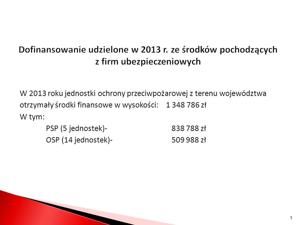 Dofinansowanie udzielone w 2013 r. ze środków pochodzących z firm ubezpieczeniowych W 2013 roku jednostki ochrony przeciwpożarowej z terenu województw