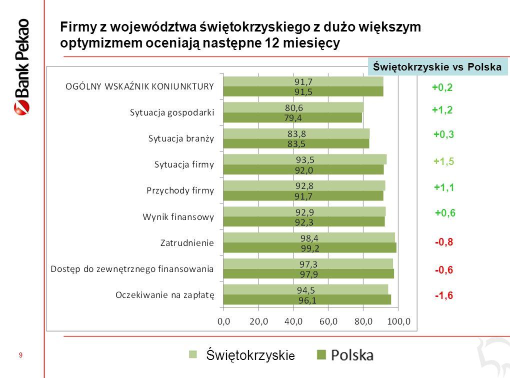 9 Firmy z województwa świętokrzyskiego z dużo większym optymizmem oceniają następne 12 miesięcy +0,2 +1,2 +0,3 +1,5 +1,1 +0,6 -0,8 -0,6 -1,6 Świętokrzyskie vs Polska Świętokrzyski e