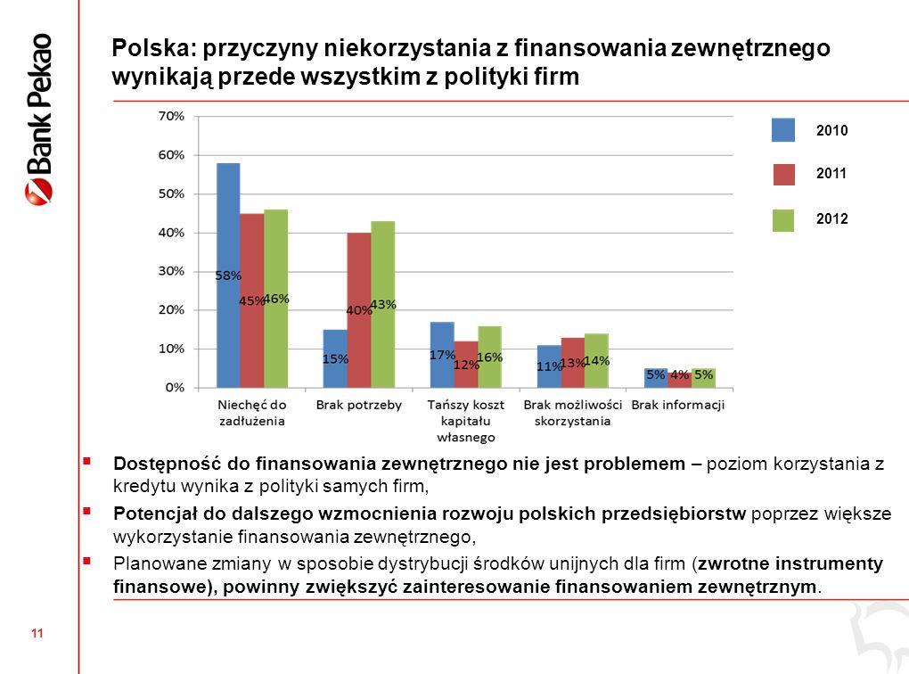 11 Polska: przyczyny niekorzystania z finansowania zewnętrznego wynikają przede wszystkim z polityki firm Dostępność do finansowania zewnętrznego nie