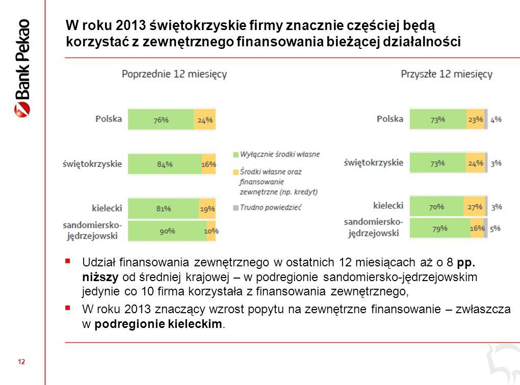 12 W roku 2013 świętokrzyskie firmy znacznie częściej będą korzystać z zewnętrznego finansowania bieżącej działalności Udział finansowania zewnętrznego w ostatnich 12 miesiącach aż o 8 pp.