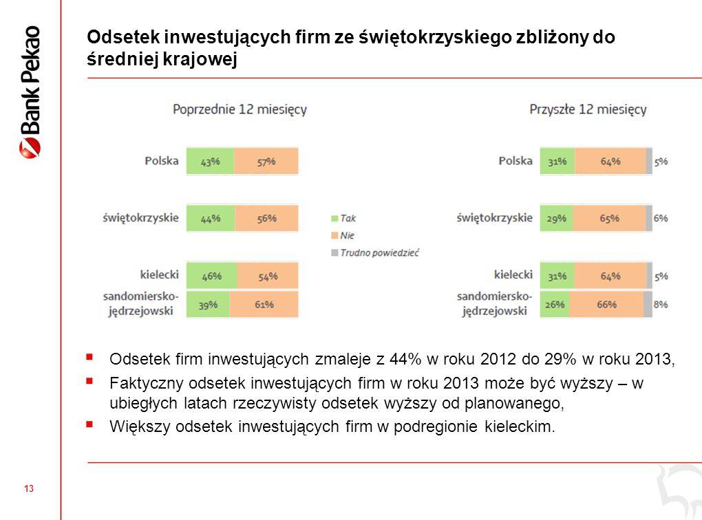 13 Odsetek inwestujących firm ze świętokrzyskiego zbliżony do średniej krajowej Odsetek firm inwestujących zmaleje z 44% w roku 2012 do 29% w roku 2013, Faktyczny odsetek inwestujących firm w roku 2013 może być wyższy – w ubiegłych latach rzeczywisty odsetek wyższy od planowanego, Większy odsetek inwestujących firm w podregionie kieleckim.