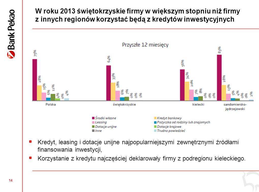 14 W roku 2013 świętokrzyskie firmy w większym stopniu niż firmy z innych regionów korzystać będą z kredytów inwestycyjnych Kredyt, leasing i dotacje unijne najpopularniejszymi zewnętrznymi źródłami finansowania inwestycji, Korzystanie z kredytu najczęściej deklarowały firmy z podregionu kieleckiego.
