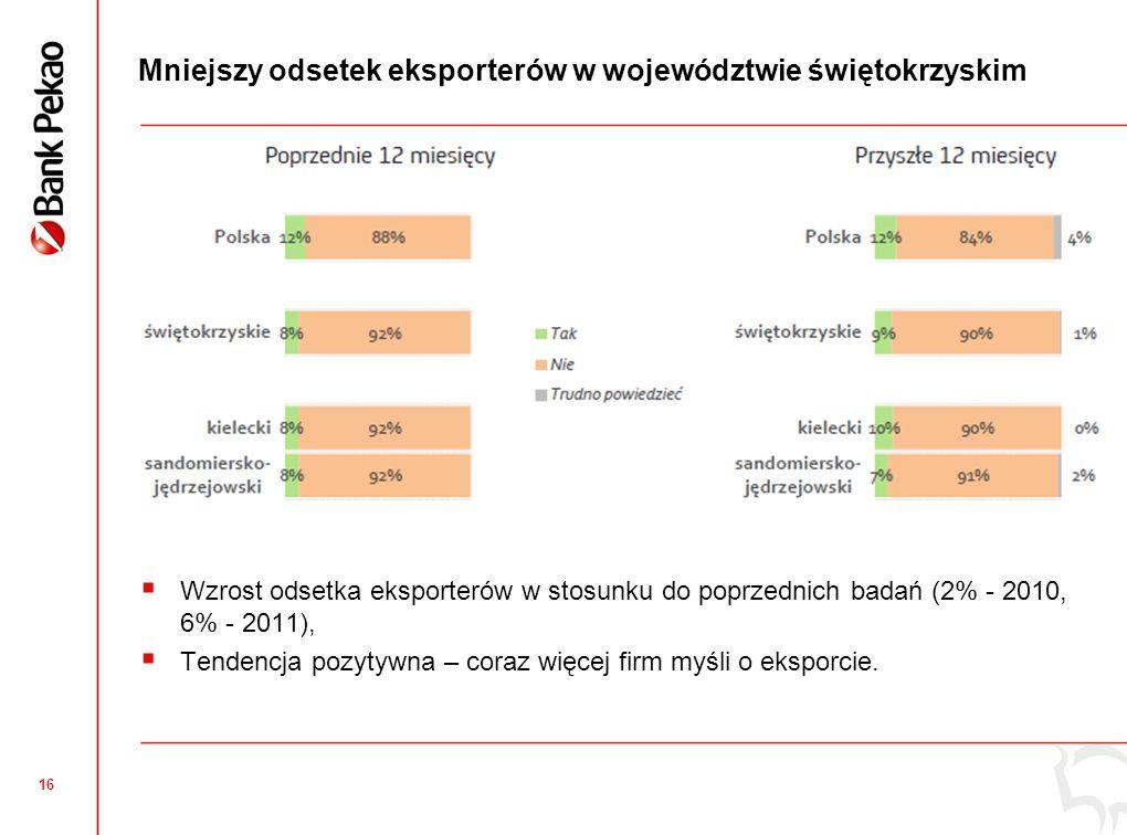 16 Mniejszy odsetek eksporterów w województwie świętokrzyskim Wzrost odsetka eksporterów w stosunku do poprzednich badań (2% - 2010, 6% - 2011), Tendencja pozytywna – coraz więcej firm myśli o eksporcie.