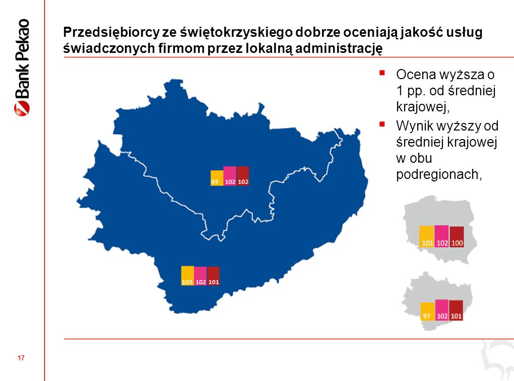 17 Przedsiębiorcy ze świętokrzyskiego dobrze oceniają jakość usług świadczonych firmom przez lokalną administrację Ocena wyższa o 1 pp. od średniej kr