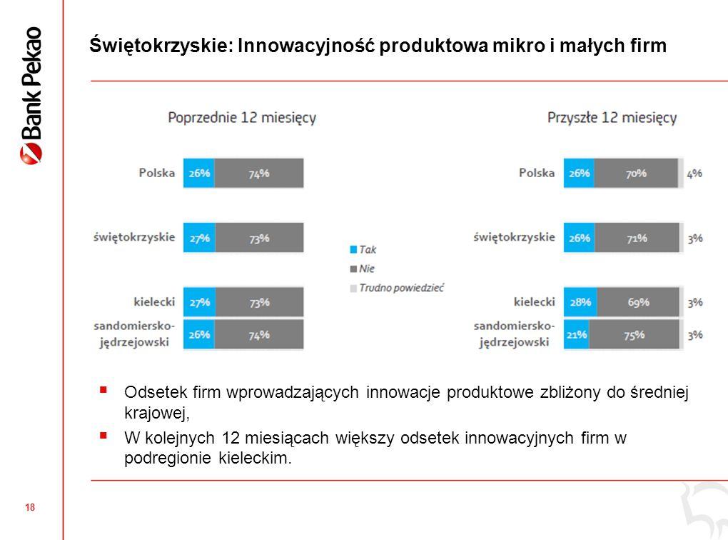 18 Świętokrzyskie: Innowacyjność produktowa mikro i małych firm Odsetek firm wprowadzających innowacje produktowe zbliżony do średniej krajowej, W kolejnych 12 miesiącach większy odsetek innowacyjnych firm w podregionie kieleckim.