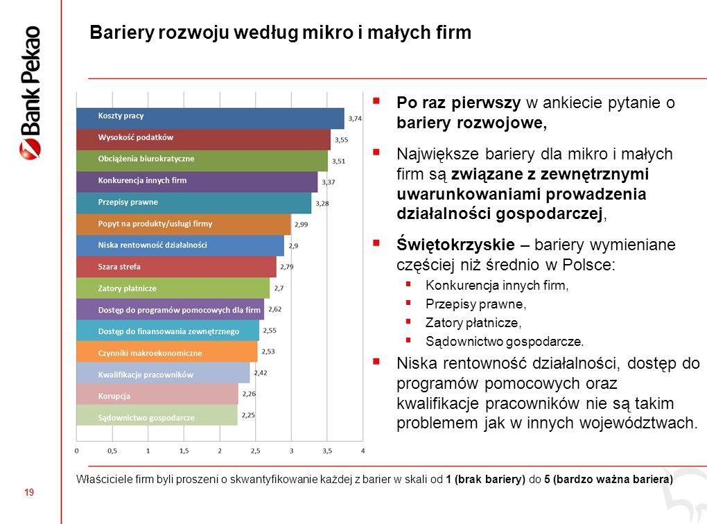 19 Bariery rozwoju według mikro i małych firm Po raz pierwszy w ankiecie pytanie o bariery rozwojowe, Największe bariery dla mikro i małych firm są związane z zewnętrznymi uwarunkowaniami prowadzenia działalności gospodarczej, Świętokrzyskie – bariery wymieniane częściej niż średnio w Polsce: Konkurencja innych firm, Przepisy prawne, Zatory płatnicze, Sądownictwo gospodarcze.