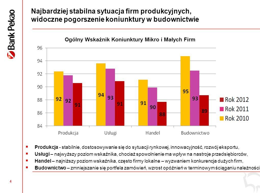 4 Najbardziej stabilna sytuacja firm produkcyjnych, widoczne pogorszenie koniunktury w budownictwie Produkcja - stabilnie, dostosowywanie się do sytua