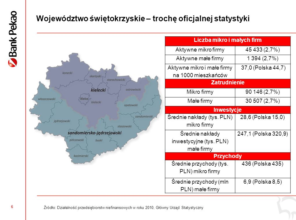 6 Województwo świętokrzyskie – trochę oficjalnej statystyki Źródło: Działalność przedsiębiorstw niefinansowych w roku 2010, Główny Urząd Statystyczny Liczba mikro i małych firm Aktywne mikro firmy45 433 (2,7%) Aktywne małe firmy1 394 (2,7%) Aktywne mikro i małe firmy na 1000 mieszkańców 37,0 (Polska 44,7) Zatrudnienie Mikro firmy90 146 (2,7%) Małe firmy30 507 (2,7%) Inwestycje Średnie nakłady (tys.