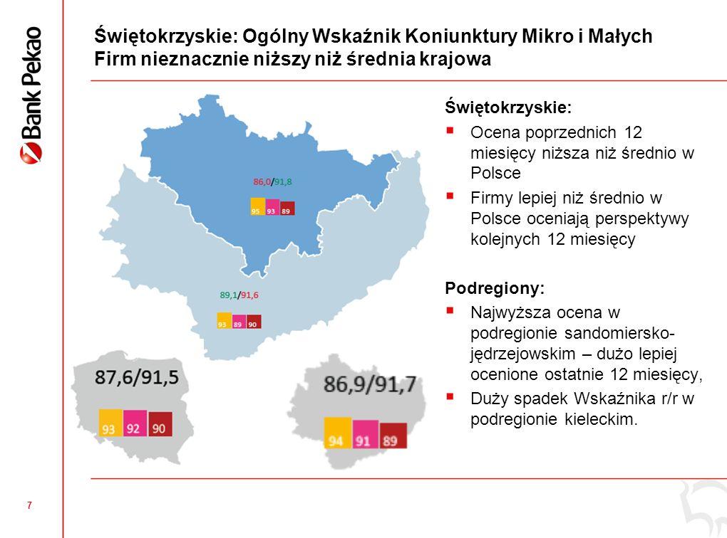 7 Świętokrzyskie: Ogólny Wskaźnik Koniunktury Mikro i Małych Firm nieznacznie niższy niż średnia krajowa Świętokrzyskie: Ocena poprzednich 12 miesięcy niższa niż średnio w Polsce Firmy lepiej niż średnio w Polsce oceniają perspektywy kolejnych 12 miesięcy Podregiony: Najwyższa ocena w podregionie sandomiersko- jędrzejowskim – dużo lepiej ocenione ostatnie 12 miesięcy, Duży spadek Wskaźnika r/r w podregionie kieleckim.