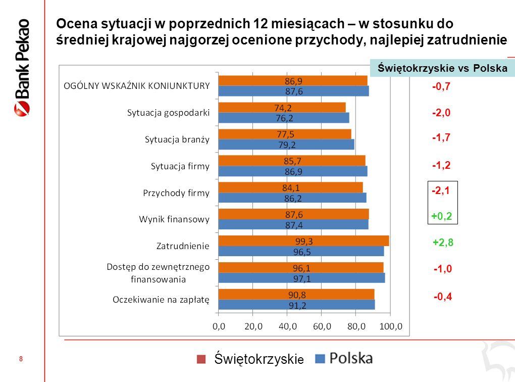 8 Ocena sytuacji w poprzednich 12 miesiącach – w stosunku do średniej krajowej najgorzej ocenione przychody, najlepiej zatrudnienie +2,8 -0,7 -2,0 -1,7 -1,2 -2,1 +0,2 -1,0 -0,4 Świętokrzyskie vs Polska Świętokrzyski e