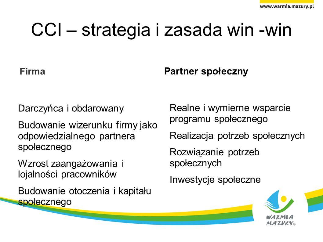 CCI – strategia i zasada win -win Firma Darczyńca i obdarowany Budowanie wizerunku firmy jako odpowiedzialnego partnera społecznego Wzrost zaangażowania i lojalności pracowników Budowanie otoczenia i kapitału społecznego Partner społeczny Realne i wymierne wsparcie programu społecznego Realizacja potrzeb społecznych Rozwiązanie potrzeb społecznych Inwestycje społeczne