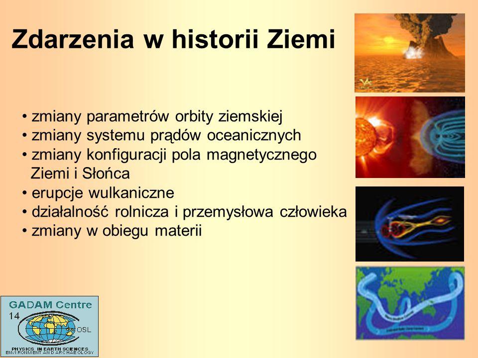 zmiany parametrów orbity ziemskiej zmiany systemu prądów oceanicznych zmiany konfiguracji pola magnetycznego Ziemi i Słońca erupcje wulkaniczne działa