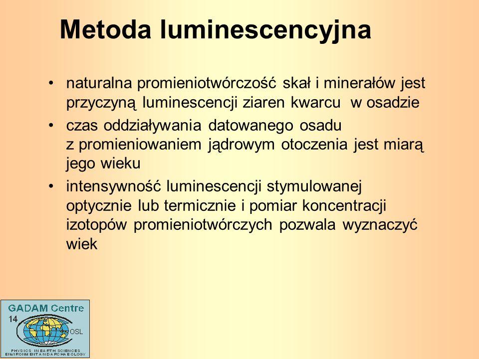 Metoda luminescencyjna naturalna promieniotwórczość skał i minerałów jest przyczyną luminescencji ziaren kwarcu w osadzie czas oddziaływania datowaneg
