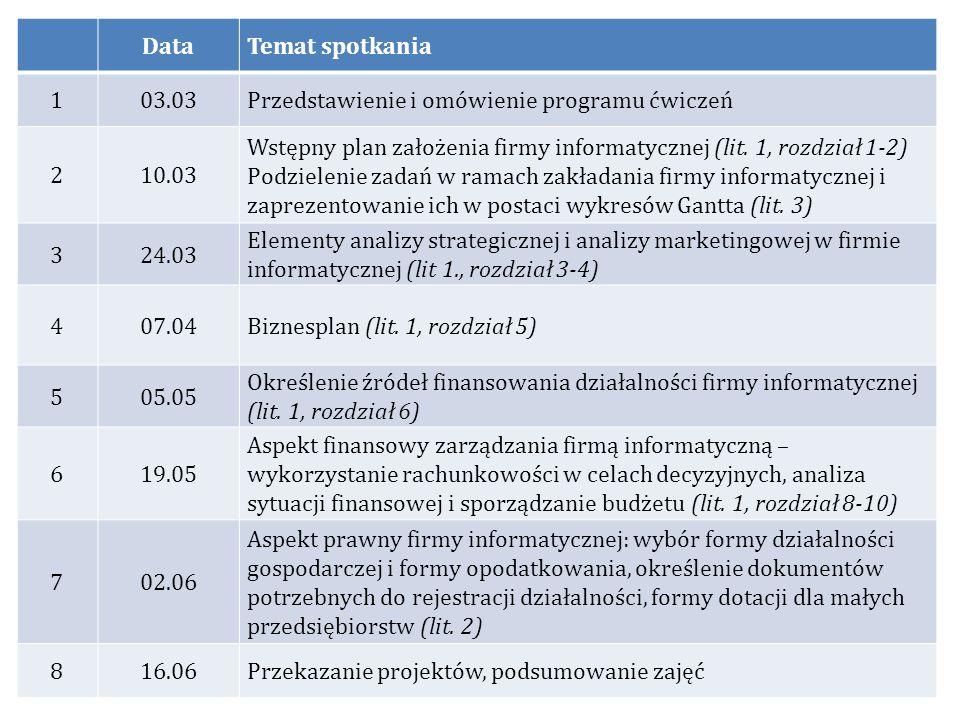 DataTemat spotkania 103.03Przedstawienie i omówienie programu ćwiczeń 210.03 Wstępny plan założenia firmy informatycznej (lit. 1, rozdział 1-2) Podzie