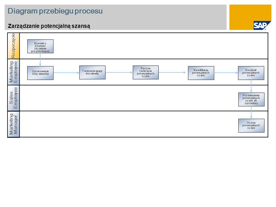 Diagram przebiegu procesu Zarządzanie potencjalną szansą Sales Employee Rozpoczęcie Marketing Employee Opracowanie listy adresów Kwalifikacja potencjalnych szans Tworzenie grupy docelowej Ręczne tworzenie potencjalnych szans Przeniesienie potencjalnych szans do sprzedaży Marketing Manager Ocena potencjalnych szans Kontakt z klientem (działanie przychodzące) Rozdział potencjalnych szans
