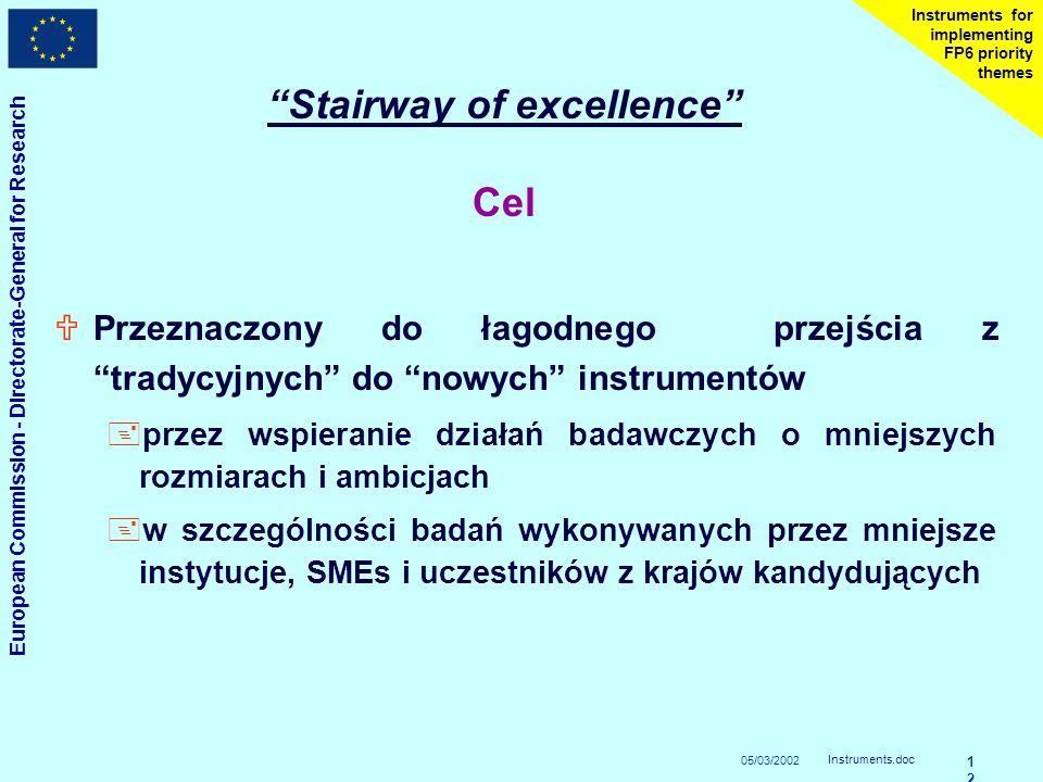 05/03/2002 European Commission - Directorate-General for Research Instruments.doc 1212 Instruments for implementing FP6 priority themes Stairway of excellence Cel UPrzeznaczony do łagodnego przejścia z tradycyjnych do nowych instrumentów +przez wspieranie działań badawczych o mniejszych rozmiarach i ambicjach +w szczególności badań wykonywanych przez mniejsze instytucje, SMEs i uczestników z krajów kandydujących