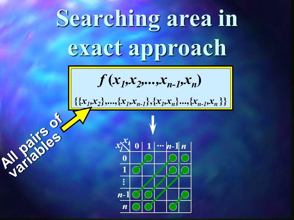 Searching area in exact approach xixi xjxj 0 01 n-1n-1 n... 1 n-1n-1 n...... f (x 1,x 2,...,x n-1,x n ) {{x 1,x 2 },...,{x 1,x n-1 },{x 1,x n }...,{x