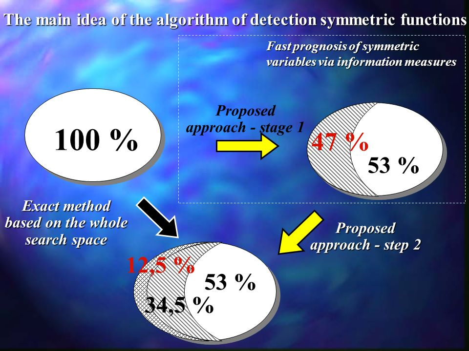 87,5 % 100 % Exact method based on the whole search space The main idea of the algorithm of detection symmetric functions Proposed approach - step 2 P