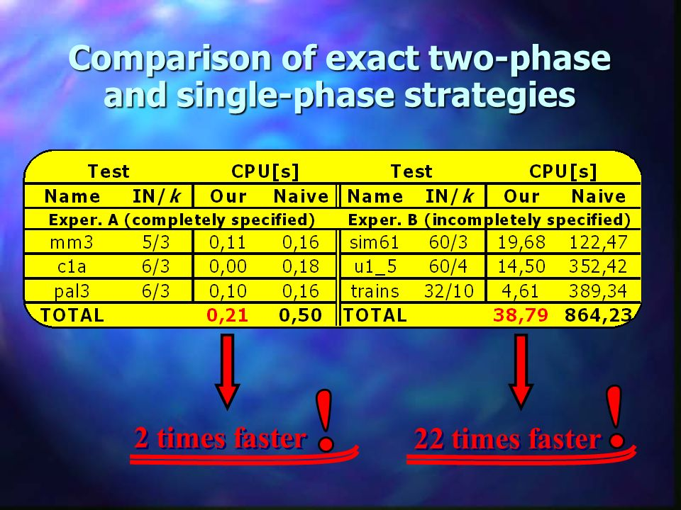 Comparison of exact two-phase and single-phase strategies 2 times faster 22 times faster