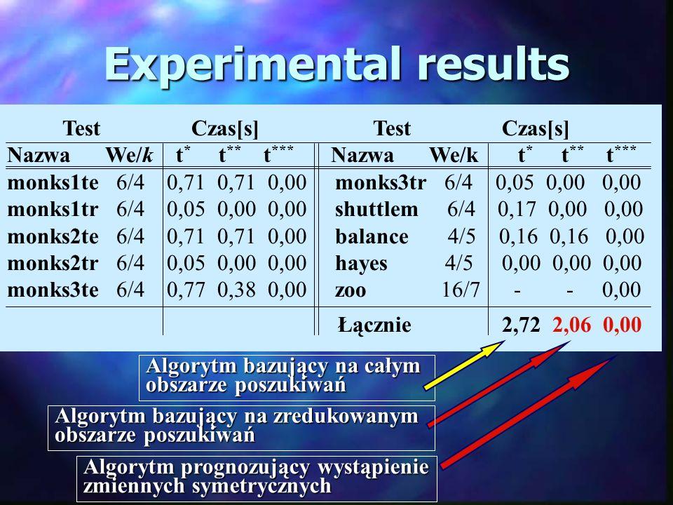 Experimental results Test Czas[s] Test Czas[s] Nazwa We/k t * t ** t *** monks1te 6/4 0,71 0,71 0,00 monks3tr 6/4 0,05 0,00 0,00 monks1tr 6/4 0,05 0,00 0,00 shuttlem 6/4 0,17 0,00 0,00 monks2te 6/4 0,71 0,71 0,00 balance 4/5 0,16 0,16 0,00 monks2tr 6/4 0,05 0,00 0,00 hayes 4/5 0,00 0,00 0,00 monks3te 6/4 0,77 0,38 0,00 zoo 16/7 - - 0,00 Łącznie 2,72 2,06 0,00 Algorytm bazujący na całym obszarze poszukiwań Algorytm bazujący na zredukowanym obszarze poszukiwań Algorytm prognozujący wystąpienie zmiennych symetrycznych