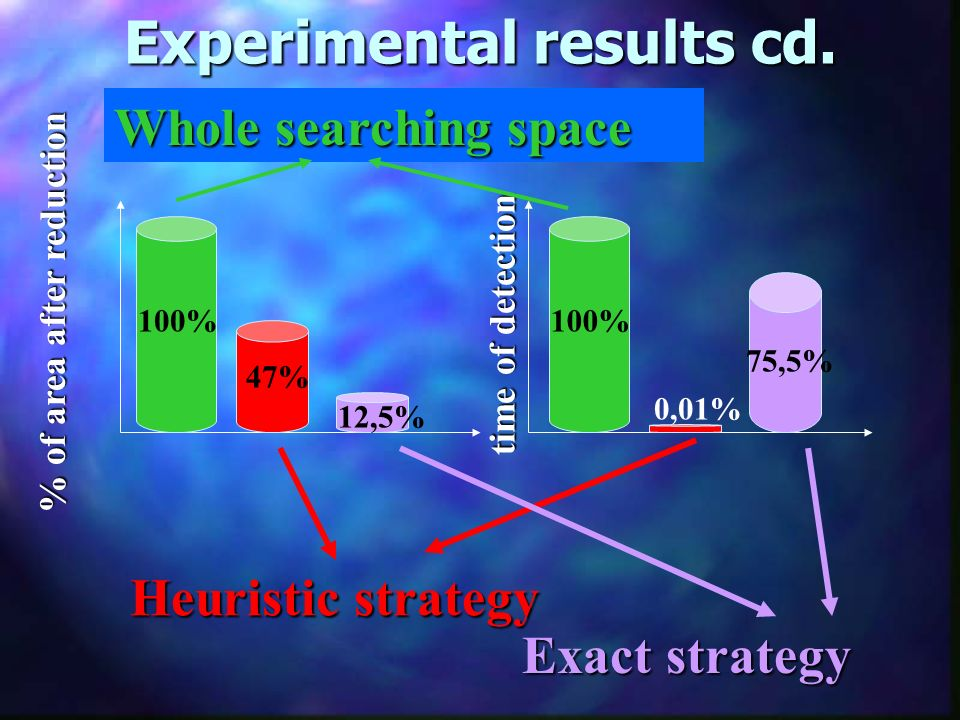 100% 47% 0,01% 12,5% 75,5% % of area after reduction time of detection Experimental results cd. Heuristic strategy Exact strategy Whole searching spac