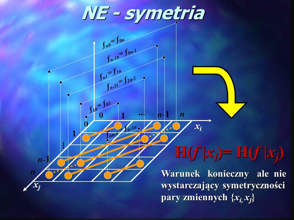 xixi xjxj 0 01 n-1n-1 n... 1 n-1n-1 n...... f 10 = f 01 f n-10 = f 0n-1 f n-11 = f 1n-1 f n0 = f 0n f n1 = f 1n f nn-1 = f n-1n NE - symetria H(f |x i