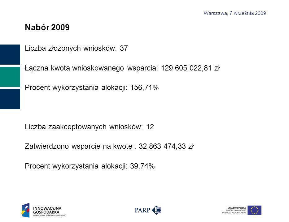 Warszawa, 7 września 2009 Nabór 2009 Liczba złożonych wniosków: 37 Łączna kwota wnioskowanego wsparcia: 129 605 022,81 zł Procent wykorzystania alokacji: 156,71% Liczba zaakceptowanych wniosków: 12 Zatwierdzono wsparcie na kwotę : 32 863 474,33 zł Procent wykorzystania alokacji: 39,74%