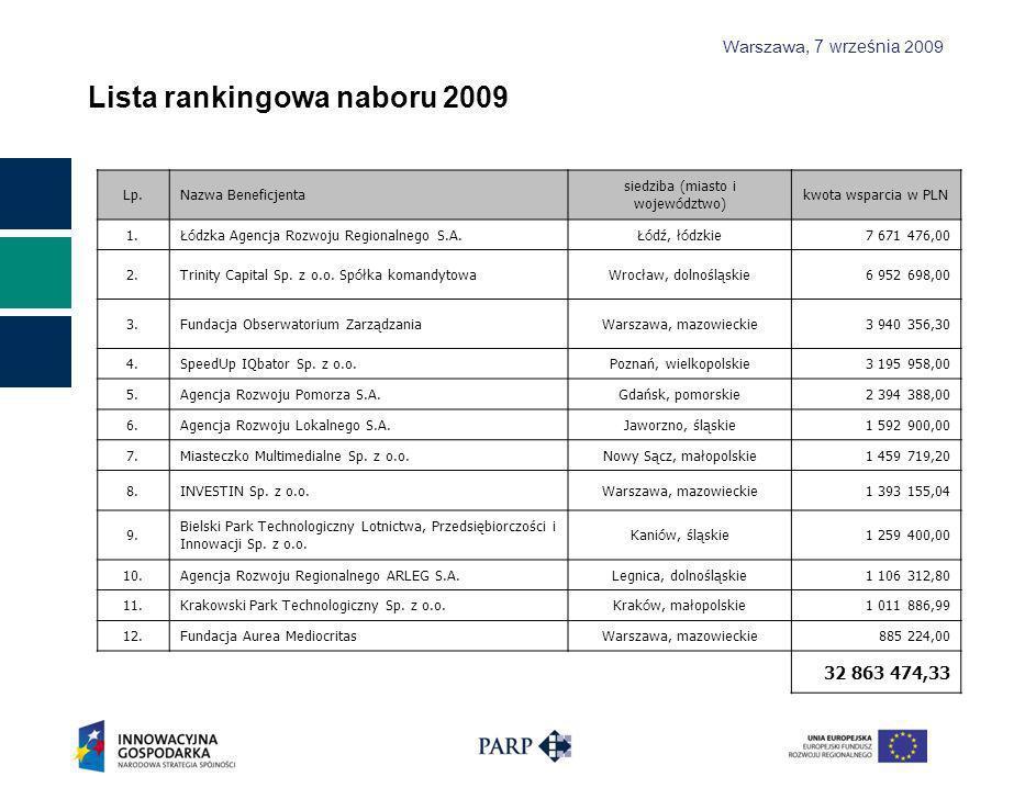 Warszawa, 7 września 2009 Lista rankingowa naboru 2009 Lp.Nazwa Beneficjenta siedziba (miasto i wojew ó dztwo) kwota wsparcia w PLN 1.
