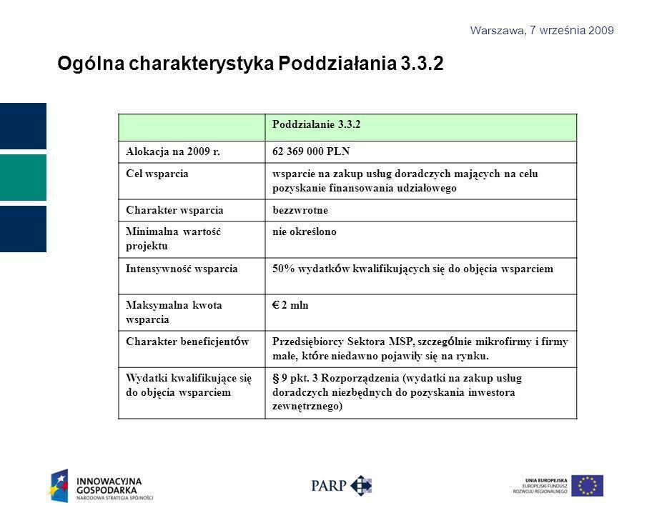 Warszawa, 7 września 2009 Ogólna charakterystyka Poddziałania 3.3.2 Poddziałanie 3.3.2 Alokacja na 2009 r.62 369 000 PLN Cel wsparciawsparcie na zakup usług doradczych mających na celu pozyskanie finansowania udziałowego Charakter wsparciabezzwrotne Minimalna wartość projektu nie określono Intensywność wsparcia 50% wydatk ó w kwalifikujących się do objęcia wsparciem Maksymalna kwota wsparcia 2 mln Charakter beneficjent ó wPrzedsiębiorcy Sektora MSP, szczeg ó lnie mikrofirmy i firmy małe, kt ó re niedawno pojawiły się na rynku.